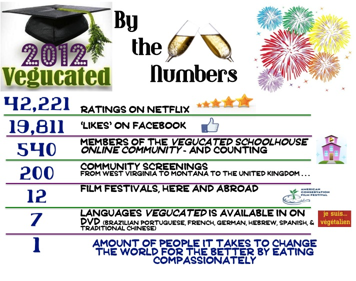 Vegucated's 2012 Year In Review