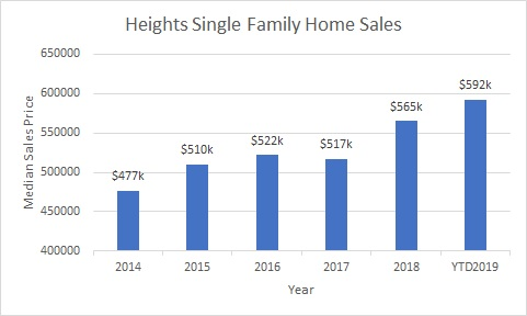 Median Sales $ for the Heights