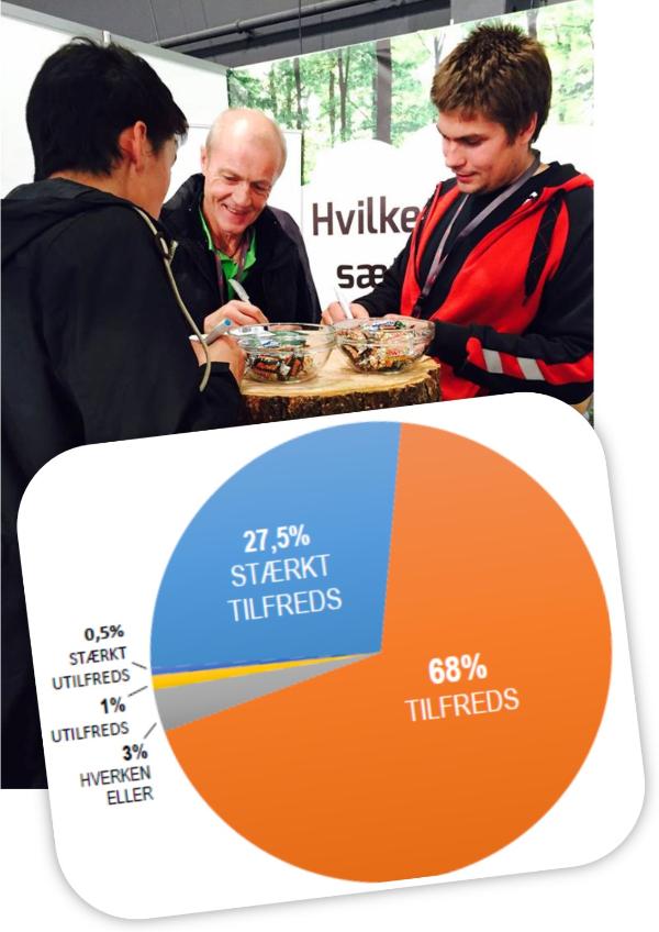Billede: Glade kunder og tilfredshedsundersøgelse