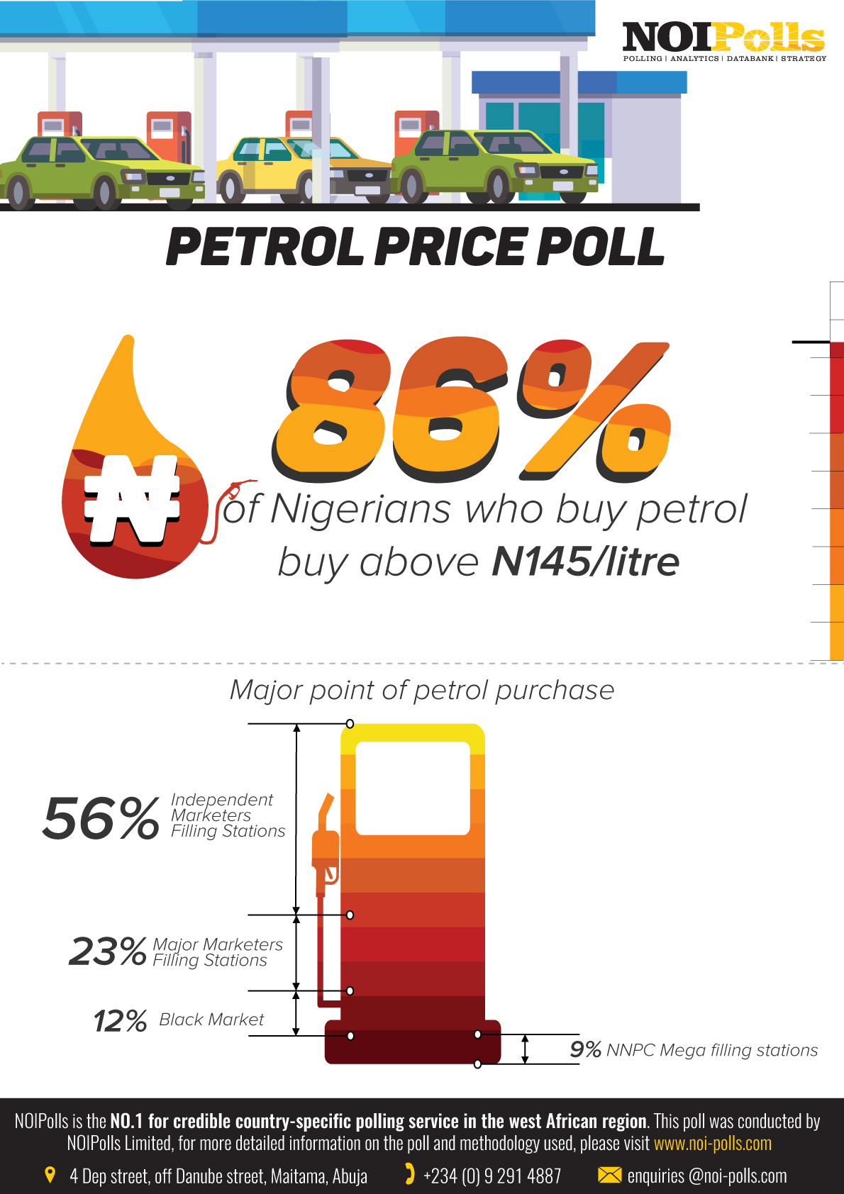 New Poll Reveals Urgent Need for More Petrol Price Monitoring Across the Nation, As 86% Nigerians Buy Above The Official Pump Price Per Liter - Brand Spur