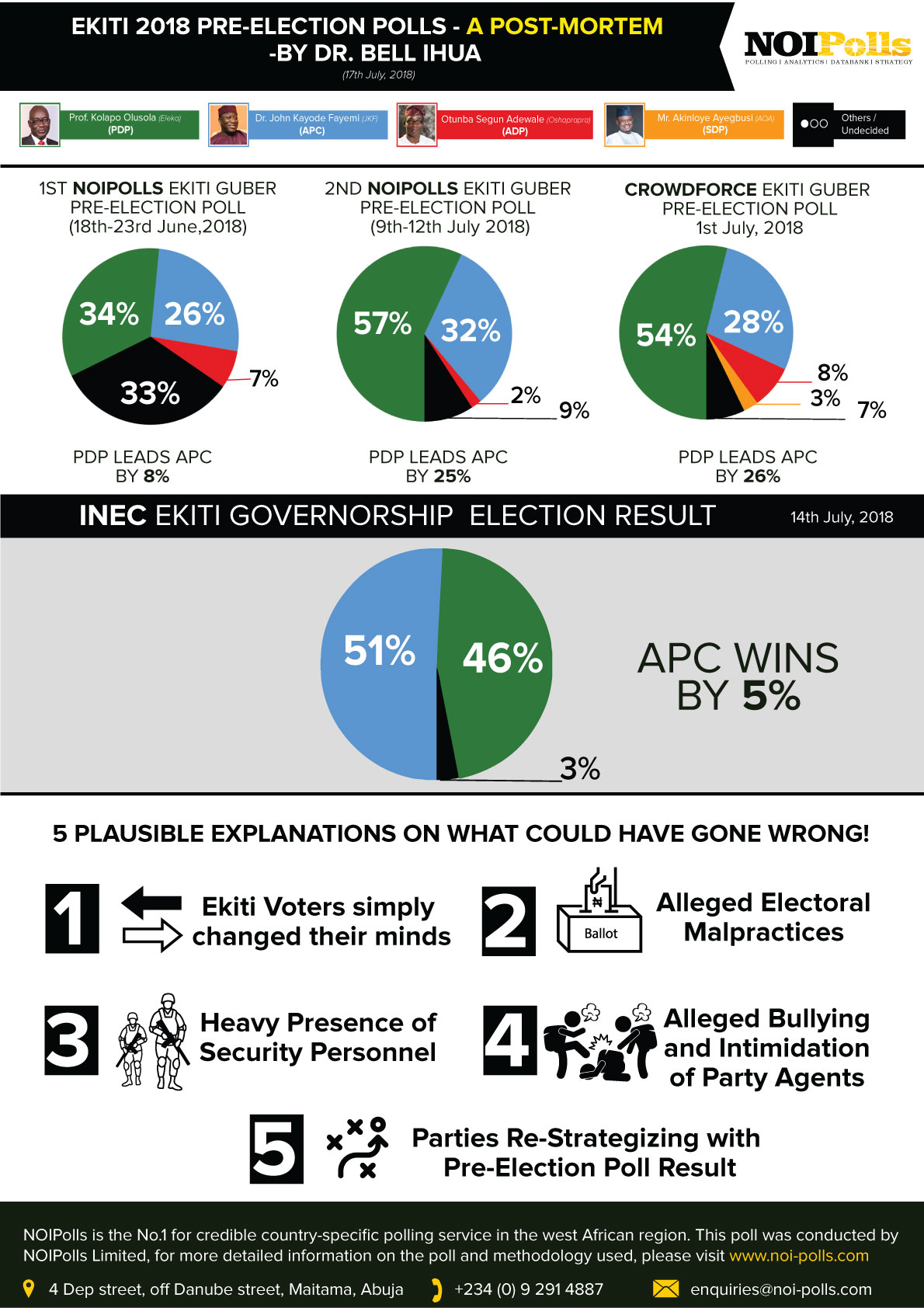 EKITI 2018 PRE-ELECTION POLLS: A POST-MORTEM - BY DR. BELL IHUA (Infographs) - Brand Spur