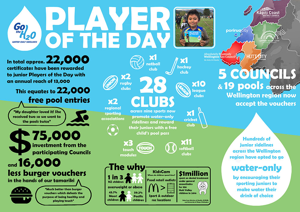 Player of the Day infographic