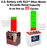Meeting Rated Capacity In Fewer Cycles