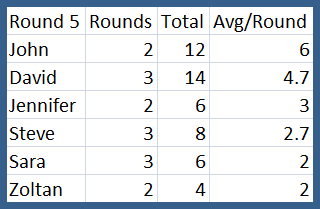 Scores After Five Rounds