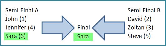 Semi-Final Line Ups