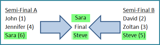Final* Line Ups