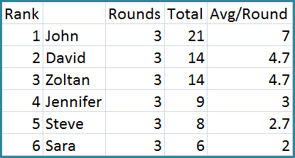 Ranking After Six Rounds