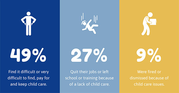 49 percent find it difficult or very difficult to find, pay for and keep child care;  27 percent quit their jobs or left school or training because of a lack of child care;  9 percent were fired or dismissed because of child care issues.