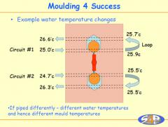 Water temperature changes