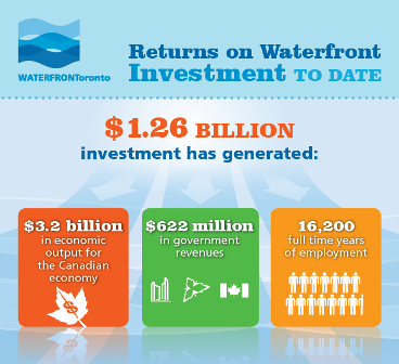 Return on waterfront investment to date: $3.2 billion in economic output for the Canadian economy.