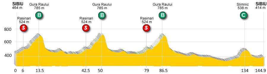 Stage 4: Sibiu - Orlat - Slimnic - Sibiu