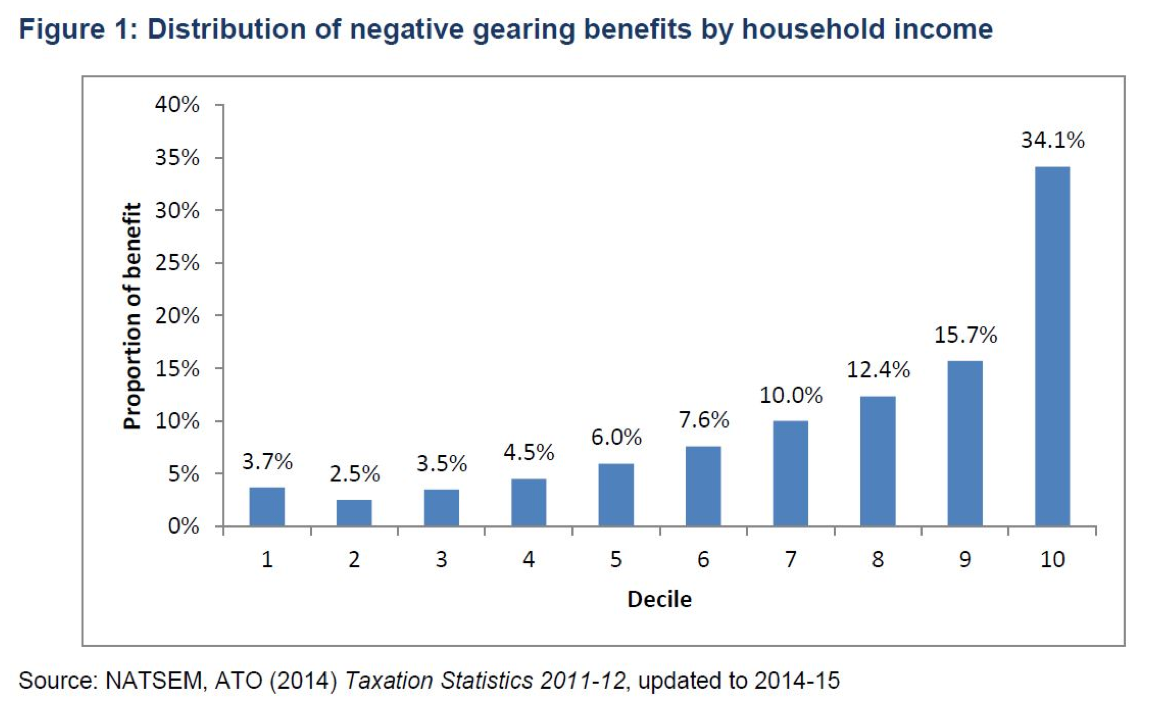 Distribution of negative gearing by household income