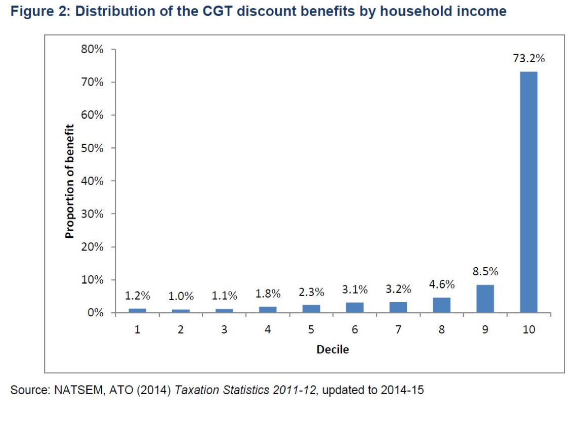 Distribution of capital gains tax by household income