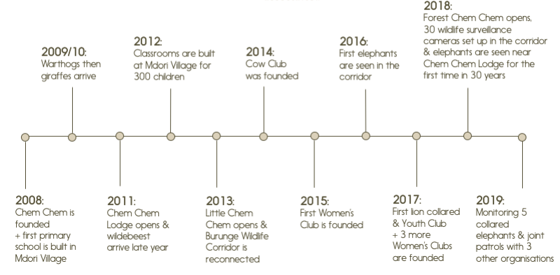 Chem Chem Association - growth timeline and development