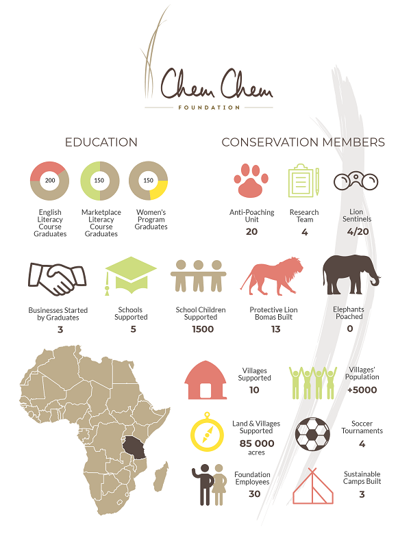 Infographic: Impact the Chem Chem Foundation has made since its inception...
