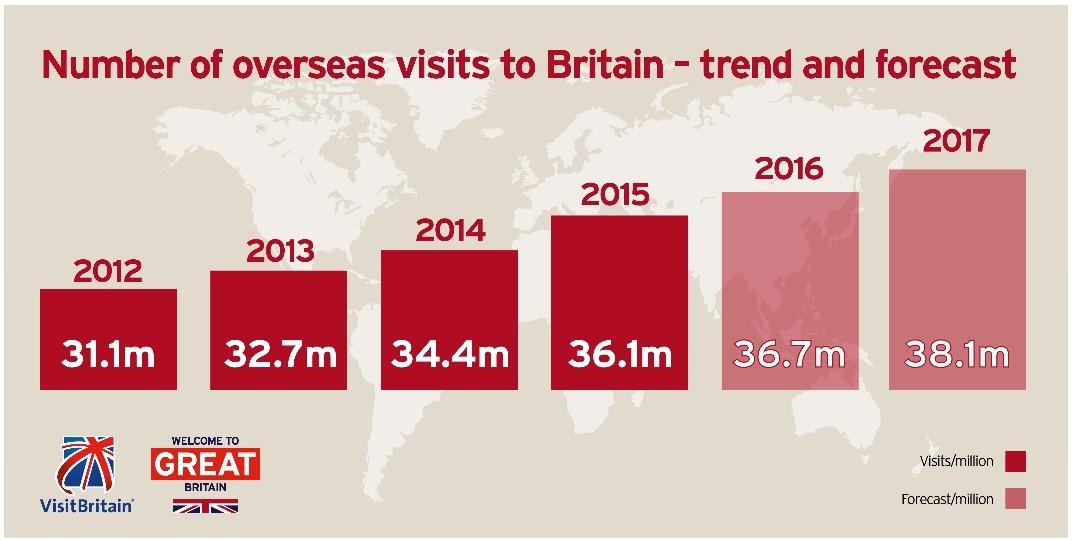 VisitBritain trend and forecast 2012-2017