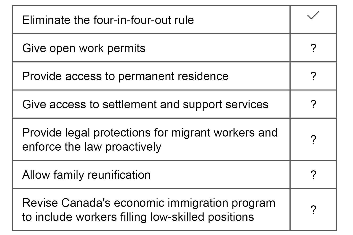 Migrant workers' rights recommendations