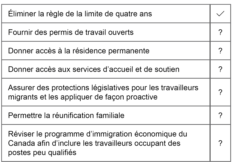 Recommandations pour un système juste pour les travailleurs migrants