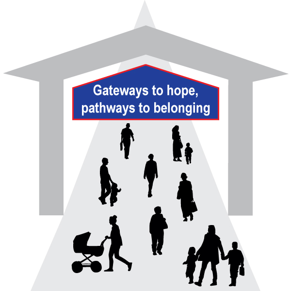 Gateways to hope, pathways to belonging