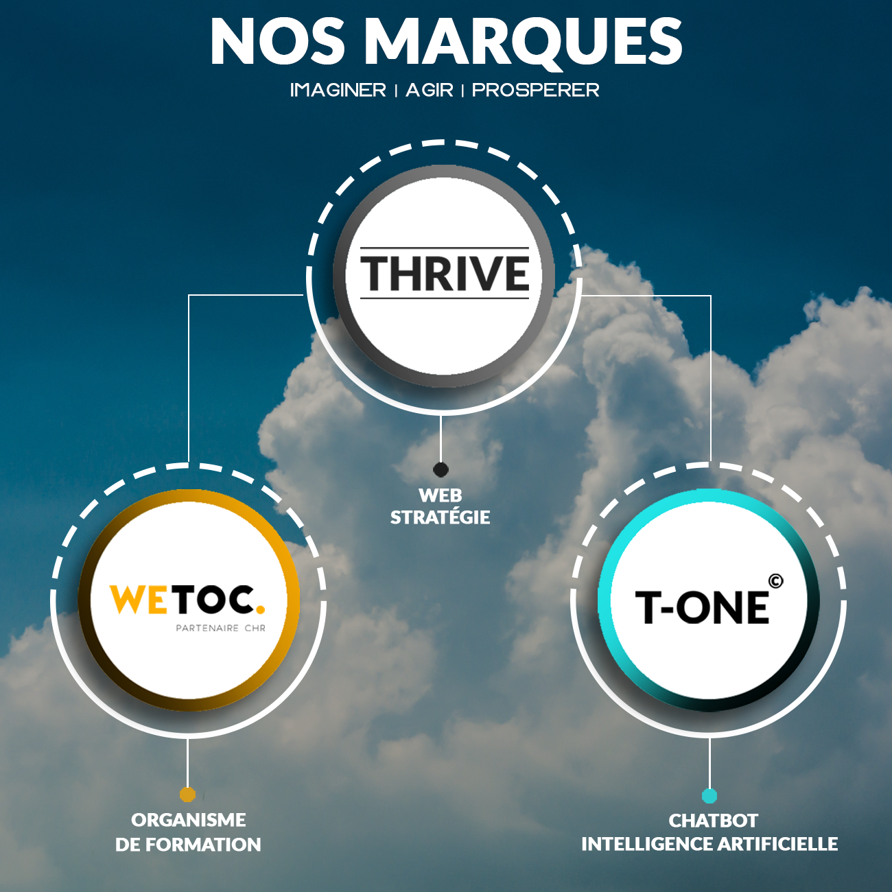 les marques agence thrive