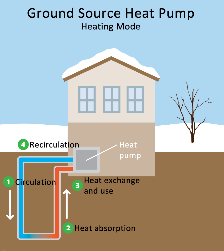 Heat Pumps: Stay Warm, Be Cool, Save Money AND The Climate