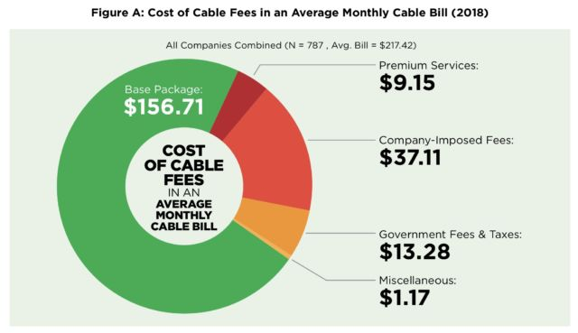 consumer reports fees
