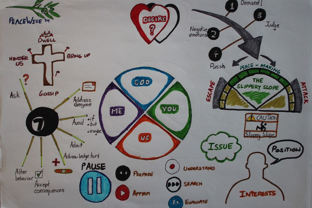 PeaceWise mind map