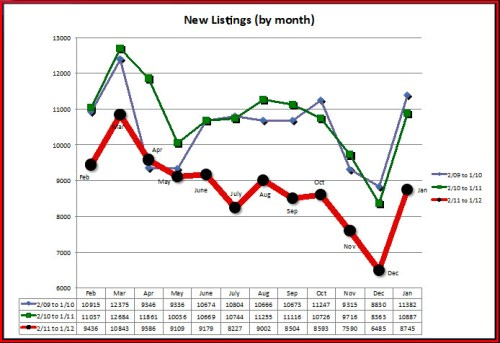 New Listings (by month)