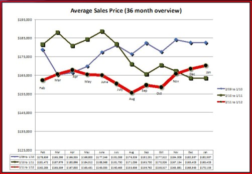 Average Sales Price (36 month overview)