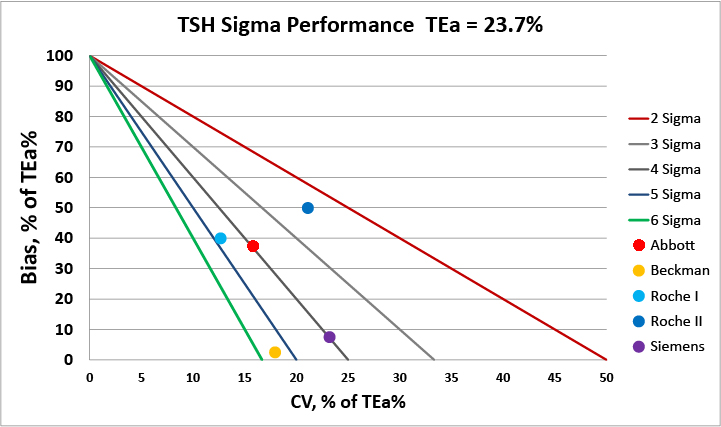 TSH quality among major diagnostic manufacturers