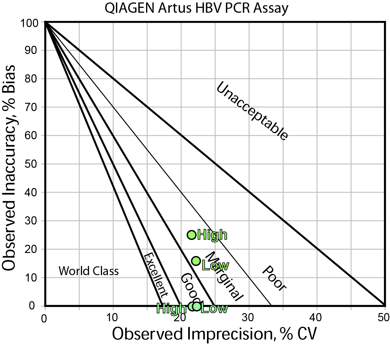 Method Decision Chart for HBV assay