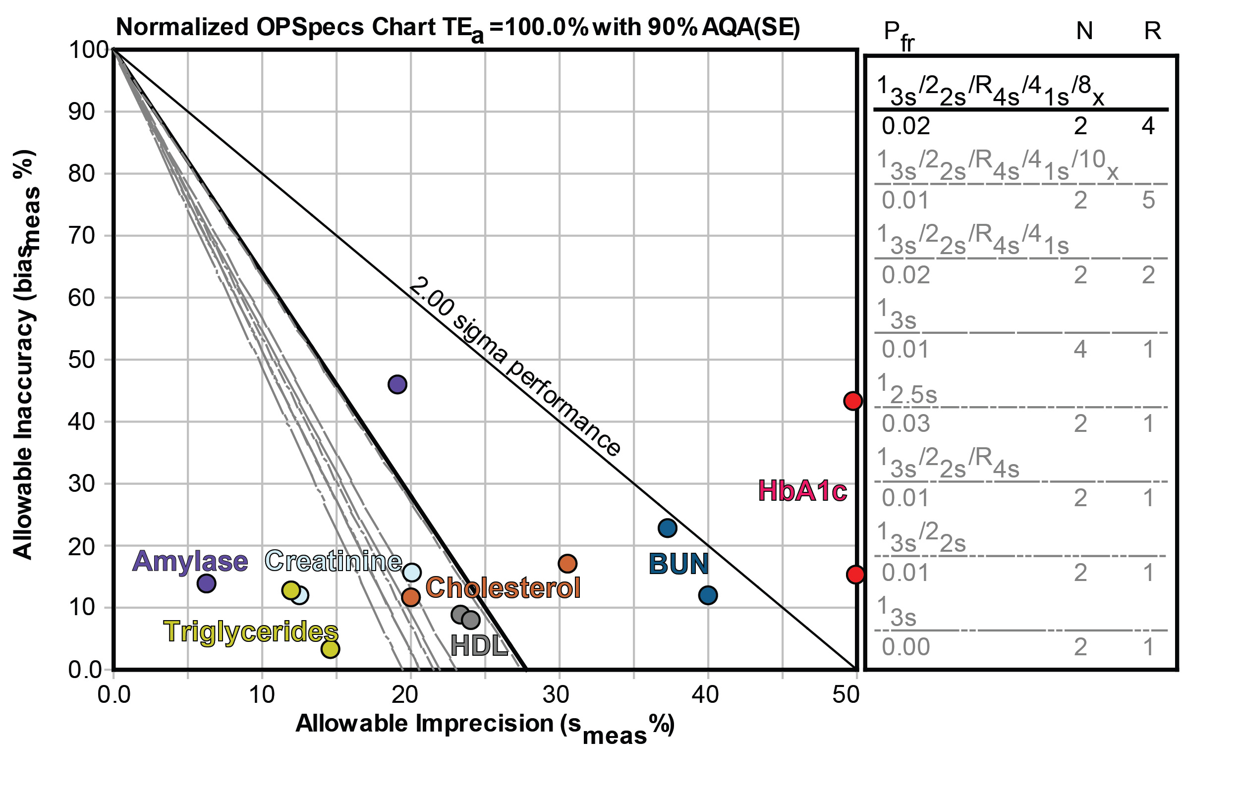 Normalizezd OPSpecs chart for a POC chemistry analyzer