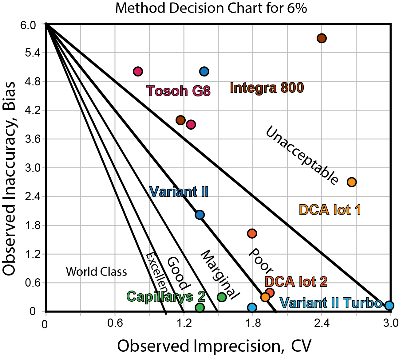 Sigma Decision Chart of 6 HbA1c methods