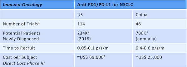 Comparison of non-small-cell lung carcinoma (NSCLC) trials in US versus China