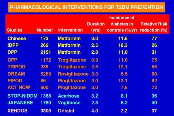 Examples of studies on pharmacological interventions for T2D prevention