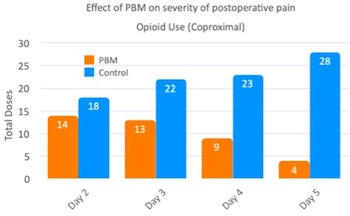Effect of PBM on severity of postoperative pain