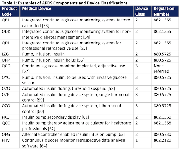 Table 1: Examples of APDS Components and Device Classifications