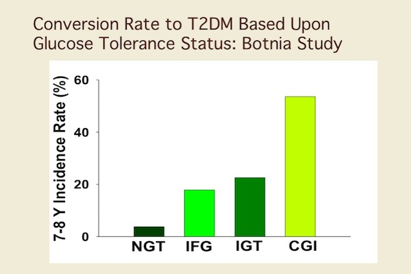 Conversion rate to type 2 diabetes (T2D) based on glucose tolerance status