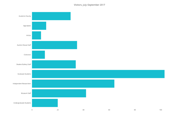 Visitors July-September 2017