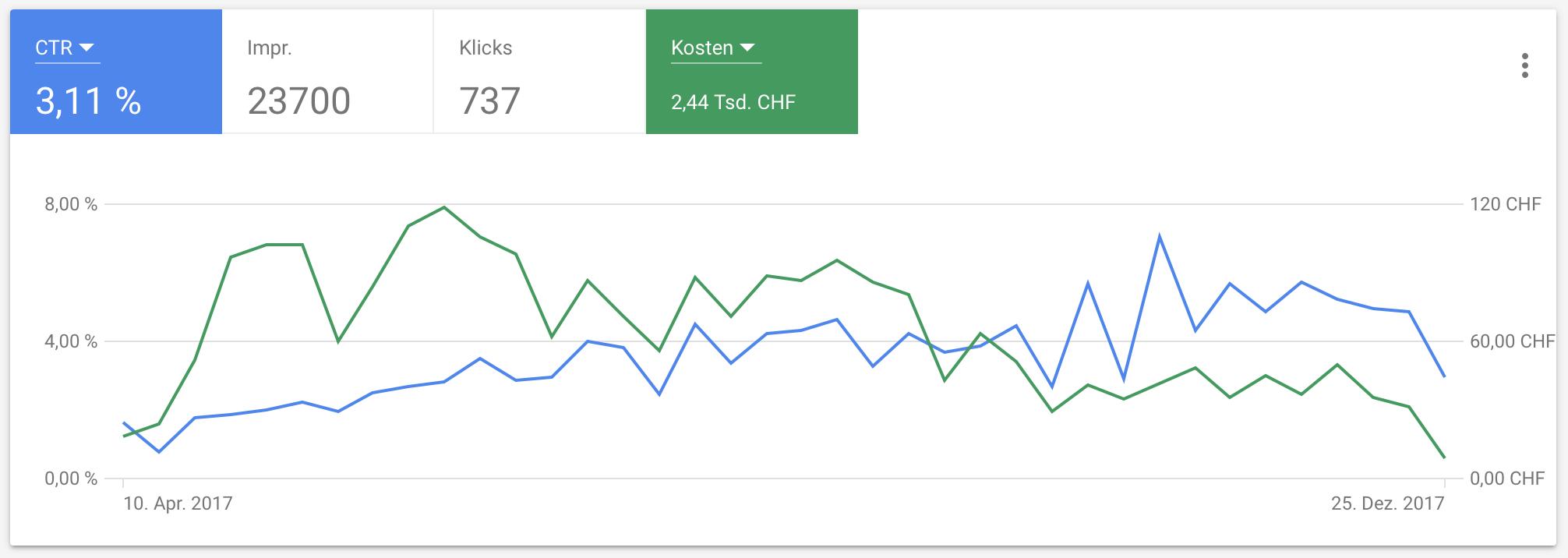 CTR und Kosten der AdWords Kampagnen.