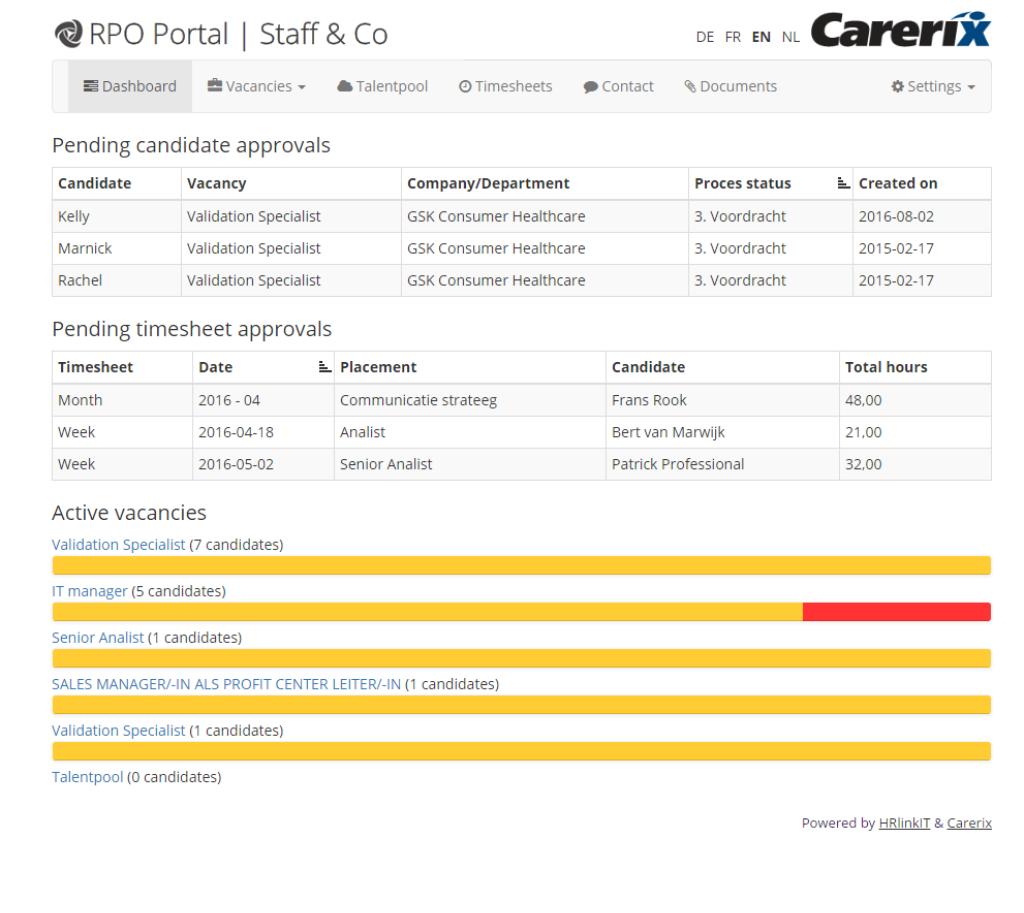 RPO Portal - Een direct inzicht in de te beoordelen kandidaten en openstaande vacatures middels een overzichtelijk dashboard.