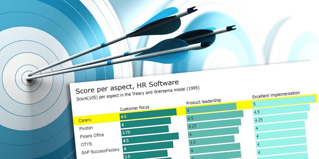 Carerix sluit het jaar af in de top 'Beste bedrijven: HR software'