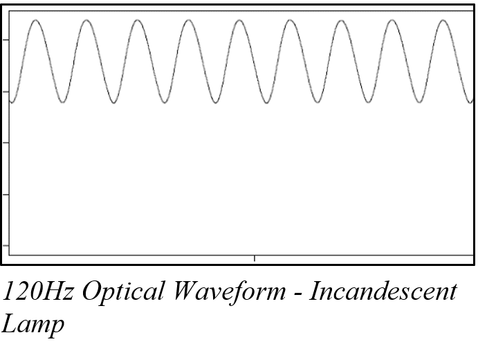 120Hz Optical Waveform - Incandescent Lamps and Flicker