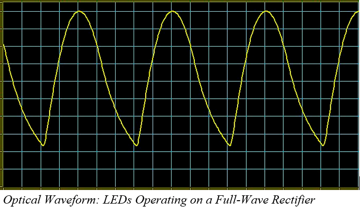 Optical Waveform for LEDs operating on a Full-Wave Rectifier - Flicker
