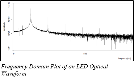 Frequency Domain Plot of an LED Optical Waveform - Flicker