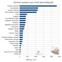 Aantal varkens per km2 (wereldwijd)