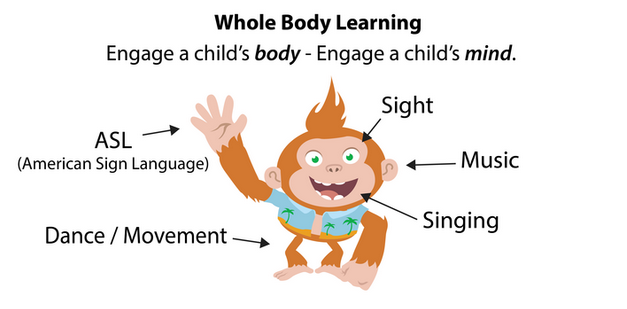 Whole Body Learning: Engage a child's body - engage a child's mind