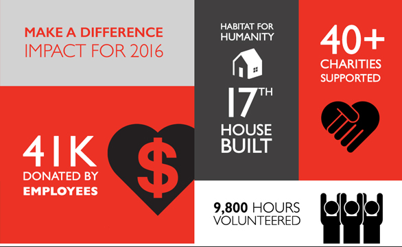 Make a Difference Stats