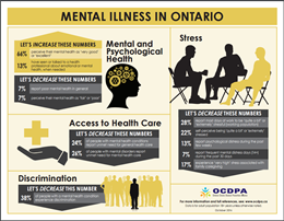 mental health in Ontario infographic
