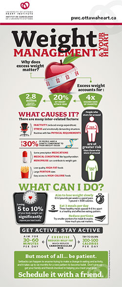 Weight management infographic